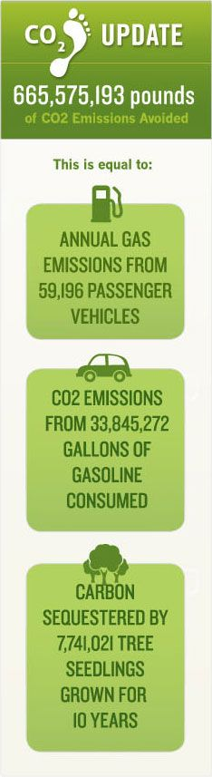1 meter at a time we are collectively making a difference,  Go green http://www.vpurpose.com