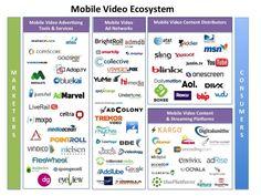 Мобильное видео: поставщики и потребители
