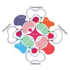 Modelo de negocio social Business life. (Herramienta canvas) www.businesslifemodel.com