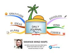 DAILY JOURNAL Mind Map  When, where and why do you write on your journal? Mind Maps, Daily Journal, Doodles, Mindfulness, Names, Success, Writing, How To Plan, Diary Book