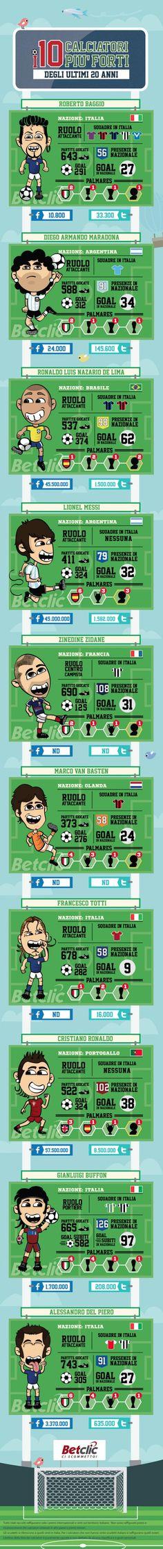 I calciatori più forti degli ultimi vent'anni in un'infografica (la scelta di alcuni è abbastanza opinabile)