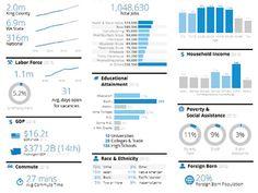 Information, Dashboard, Data Viz, UI UX, Big Data, Visualization of Economic info, Community Attributes, Seattle, Freelance
