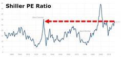 Schiller Warns: Stocks Are Partying Like Its 1929! https://blogjob.com/economiccollapseblogs/2016/12/09/schiller-warns-stocks-are-partying-like-its-1929/