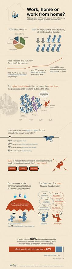 trabalho remoto faz sucesso nos EUA