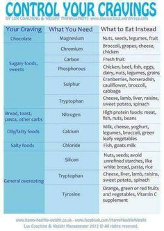 What your cravings really mean that you need.