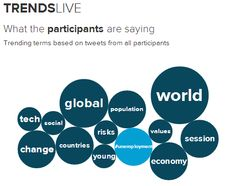 Here are the topics trending for Young Global Leaders at the WEF on January 20, 2014