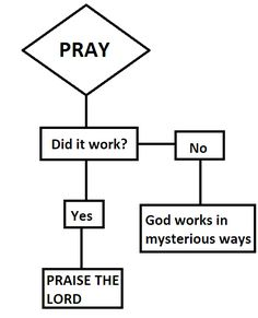 How do you know if God exists? | The 24 Most Important Flowcharts Of All Time