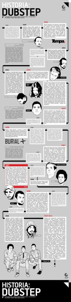 Historia: Dubstep (Infografika: Jarek Jaz i Dominik Bułka) | klub.fm – Klub Zdobywców Biletów
