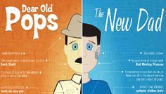 The Evolution of Dad #Infographic