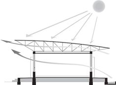 Raised roof enhances natural ventilation.