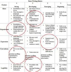 A Simple away to Evaluate Student Writing: Rubrics are a great way to communicate learning goals with students and parents.