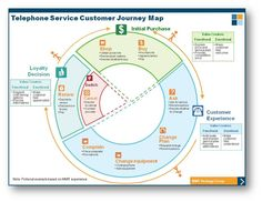 See Customer Journey Map (CJM) example that represents the decision process a customer might experience when purchasing a mobile phone service plan. Experience Map, User Experience Design, Customer Experience, Customer Service, Design Thinking, Innovation, Customer Journey Mapping, Service Map, Design Ios