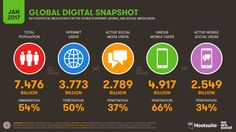Digital trends 153 pages of internet, mobile, and social media stats Marketing Digital, E-mail Marketing, Mobile Marketing, Content Marketing, Internet Marketing, Online Marketing, Social Media Marketing, Business Marketing, Marketing Branding