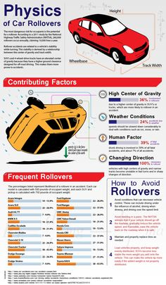 The Physics of a Car Rollover