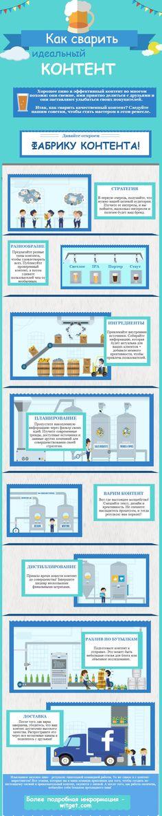 Забавная инфографика о контент-маркетинге: как создать эффективный контент и доставить его целевой аудитории