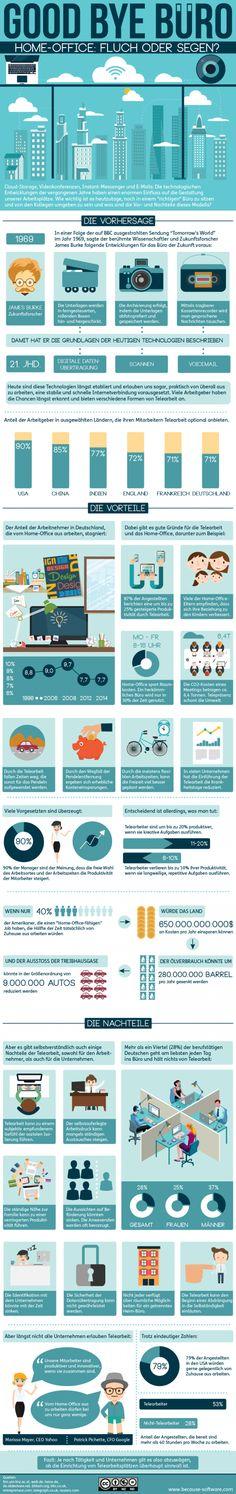 #HomeOffice: Fluch oder Segen? [#Infografik]