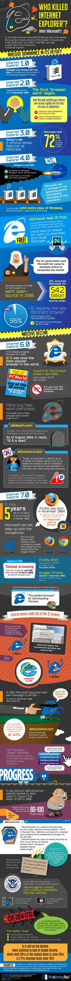 Who Killed Internet Explorer? #infographic #Internet #InternetExplorer (I think it was killed by Microsoft for making it a pain in the ass, and computer users that tired of its BS, like me)