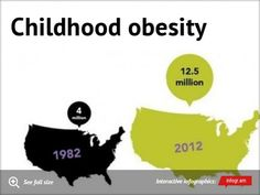 the biggest food problems in america childhood obesity big  infographic childhood obesity · argumentative essaykids