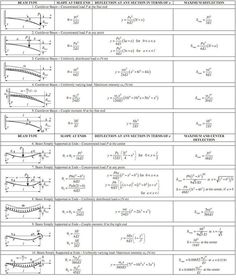 Structural Mechanics: Mechanics of Materials I Civil Engineering Design, Civil Engineering Construction, Engineering Science, Mechanical Engineering, General Engineering, Chemical Engineering, Ing Civil, Physics Formulas, Structural Analysis