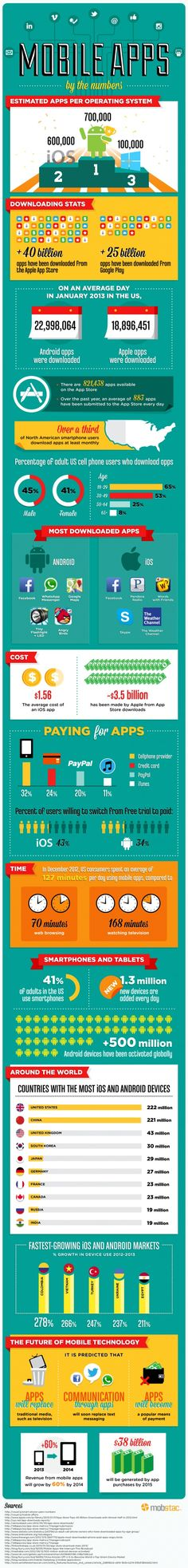 Los Números tras las Apps / Mobile Apps by the Numbers