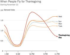 Search data offers some surprises about where Americans are planning to travel for the holiday.