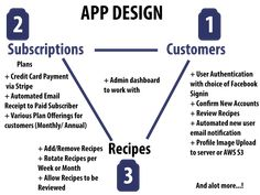 Build Your Own Meal Kit Delivery Web App: Rails + Stripe Star Wars Origami, Delivery App, Build An App, Beef Wellington, Script Type, Learning Process, Top Recipes, Life Skills, Web Development