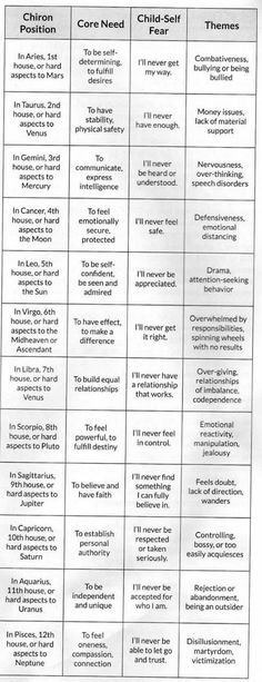 Astrology Planets, Learn Astrology, Tarot Astrology, Astrology Numerology, Astrology Chart, Astrology Zodiac, Pisces, Horoscope, Zodiac Signs
