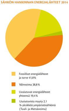Sähköä