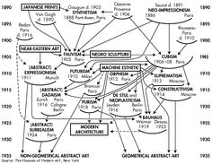 "Alfred Barr est membre du jury du concours ""organi design"" au MOMA avec Alvar Aalto, Breuer, etc... - Diagrammatic representation of the history of modern art as a collection of movements linked by arrows, made by MoMA director (1929-1943)  Alfred H. Barr."
