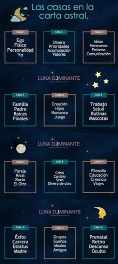 Las casas astrológicas                                                       …