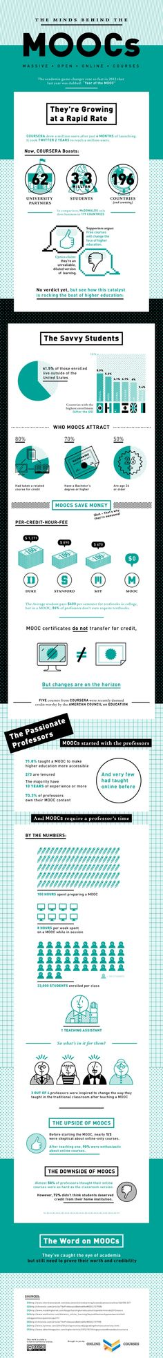 The Current State Of MOOCs - Edudemic (Source: http://www.edudemic.com/state-of-moocs)