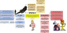 imagens da leitura das normas juridicas - Pesquisa Google Leis, Lawyers, Mental Map, Bugs, Pageants, Study, Maps