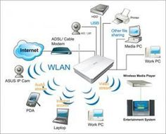 Mô hình nguyên lý thi công mạng lan công ty, LAN topology