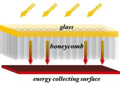 Honeycomb Solar Thermal Collector Promises Higher Efficiency, Lower ...