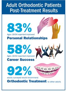 aao recommendations for being seen by an orthodontist - Google Search