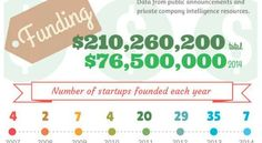 Infographic Friday: Legal Industry getting a Dose of Startup | Business of Law Blog