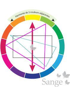 On peut utiliser le cercle chromatique pour créer des harmonies de couleurs.           Harmonie de couleurs voisines    On associe des coul...