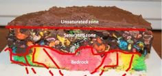 Labeled cross section hydrologic cake