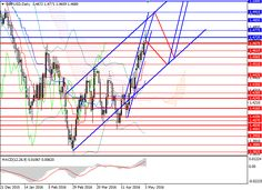 GBP/USD: correction is possible | Free Forex Trading Signals