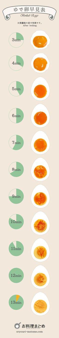 こちらの早見表は、沸騰したお湯で○○分茹でた場合の結果となります。(水からの茹で時間ではないのでご注意を。) 沸騰後5分あたりから、白身が完全に固まってきました。半熟と呼ばれる状態は7分あたりから。固茹では10分あたりからといった感じでした。 ぜひこの画像をお家の冷蔵庫に貼って、家族の好みのゆで卵をいつでも作ってあげてください。また、スマホに保存しておけば、どんなシチュエーションでも理想のゆで卵を披露することが可能です。ぜひお試しください。