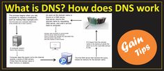 What is DNS? How does DNS work