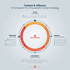 #content #marketing #strategy