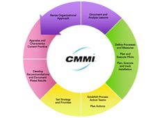 KnowledgeHut.com Provides CMMI Online training. #CMMI Online Training,  #Knowledgehut