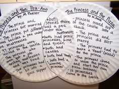 Paper plates: Good idea for Venn Diagrams. May encourage those kids who don't like to write to do so.
