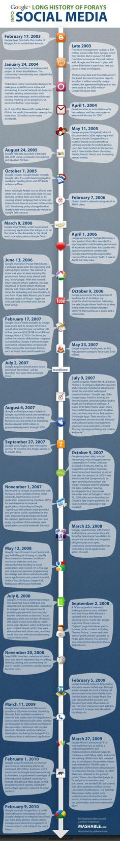 Google's History of Social Media