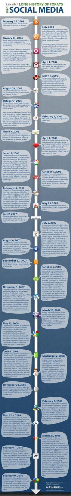 Google e i social media: l'infografica che racconta la storia di Google e del mondo social #fb #smm