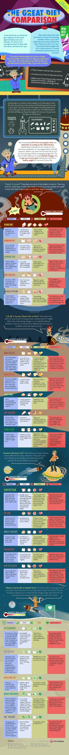 The Great Diet Comparison [Infographic] | Greatist