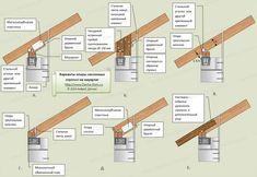 Оригинальная кровля и дизайнерские крыши: Типы и виды соединений и креплений…
