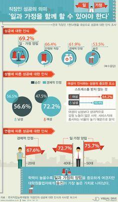 직장인 성공 기준 '남자는 승진, 여자는 안정' [인포그래픽] #job  #Infographic ⓒ 비주얼다이브 무단 복사·전재·재배포 금지