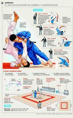 Las reglas y la puntuación en Judo #infografia #infographic